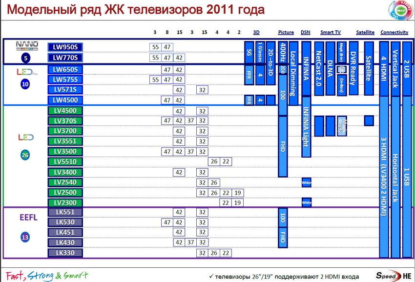 Lcd телевизоров lg 2011 модельного года